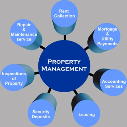 foytina_property_management_maintenance_services